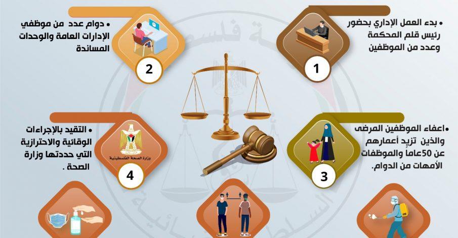 المرحلة الاولى لاستئناف العمل الاداري في المحاكم النظامية