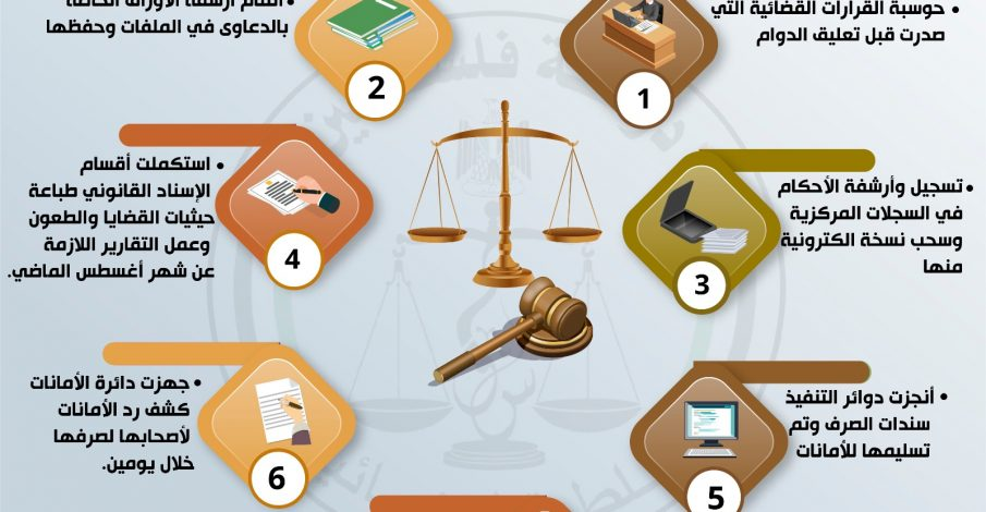 انجازات الموظفين في اليوم الاول لاستئناف العمل في المحاكم النظامية