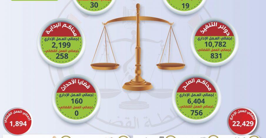 العمل الإداري والقضائي الجزئي في المحاكم النظامية في ظل جائحة كورونا من 11 إلى 15 أكتوبر 2020