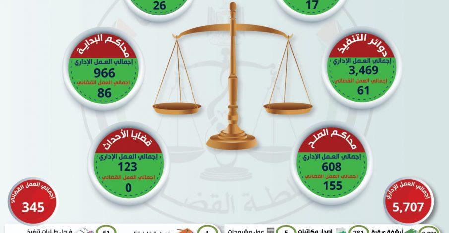 العمل الإداري والقضائي الجزئي ليوم الخميس في المحاكم النظامية