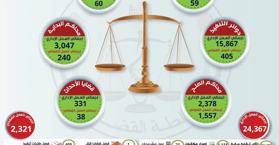 التقرير الأسبوعي العمل الإداري والقضائي الجزئي في المحاكم النظامية