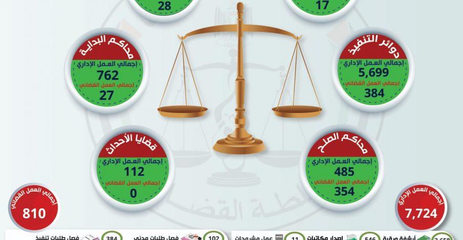 العمل الإداري والقضائي الجزئي ليوم الإثنين في ظل جائحة كورونا