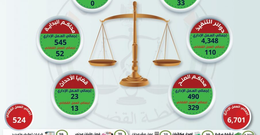العمل الإدراي والقضائي الجزئي ليوم الثلاثاء في ظل جائحة كورونا