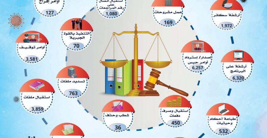 تقرير الانجاز الأسبوعي للخدمات الإدارية في المحاكم النظامية في ظل جائحة كورونا