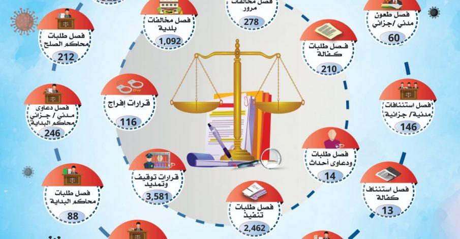 تقرير الإنجاز الأسبوعي للخدمات القضائية في المحاكم النظامية في ظل جائحة كورونا